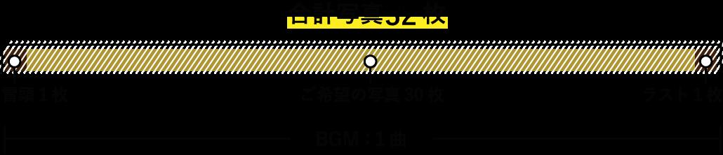 エンドロールムービー8mmのタイムライン