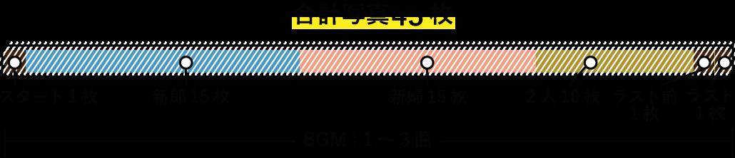プロフィールムービーフィルムのタイムライン